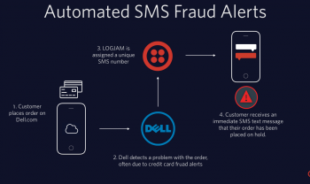 twilio-sales-sms-notifications-text-message-credit-card-fraud-alert-1